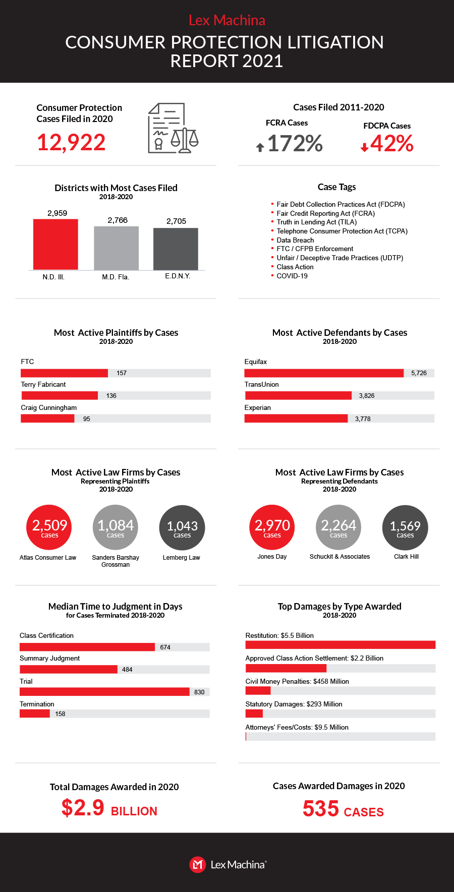 Consumer Protection Report infographic